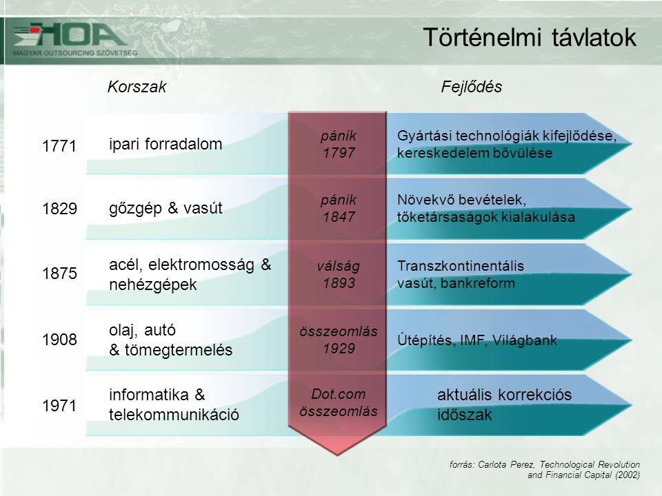 Történelmi távlatok Korszak Fejlődés 1771 ipari forradalom 1829