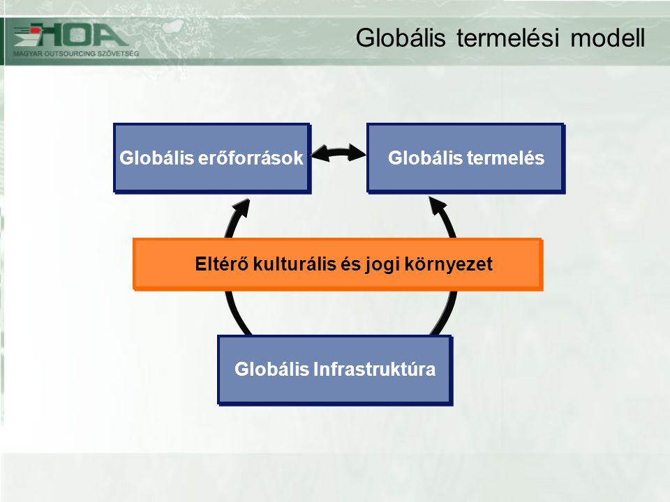 Globális termelési modell