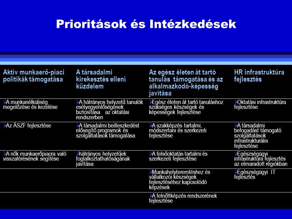 Prioritások és Intézkedések