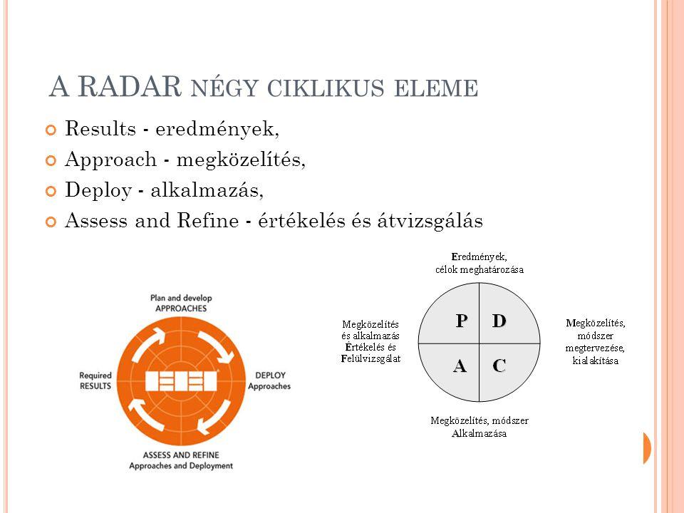 A RADAR négy ciklikus eleme