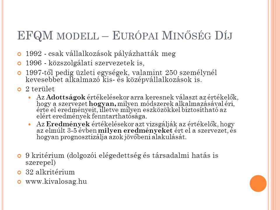 EFQM modell – Európai Minőség Díj