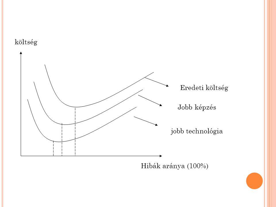 költség Eredeti költség Jobb képzés jobb technológia Hibák aránya (100%)