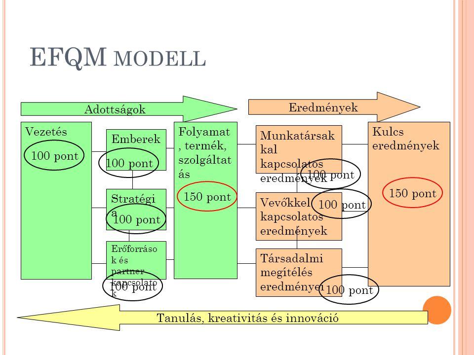 Tanulás, kreativitás és innováció