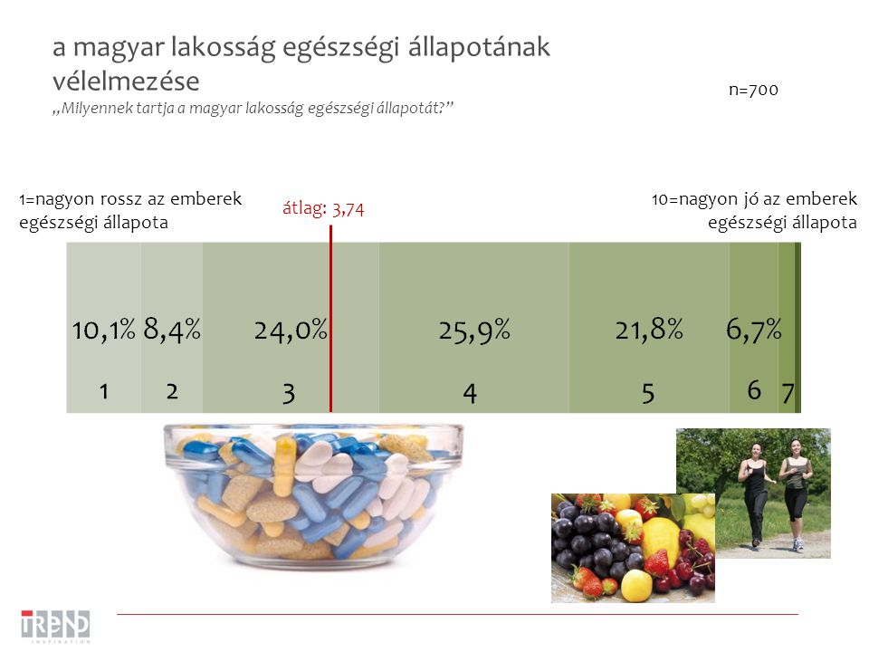 """a magyar lakosság egészségi állapotának vélelmezése """"Milyennek tartja a magyar lakosság egészségi állapotát"""