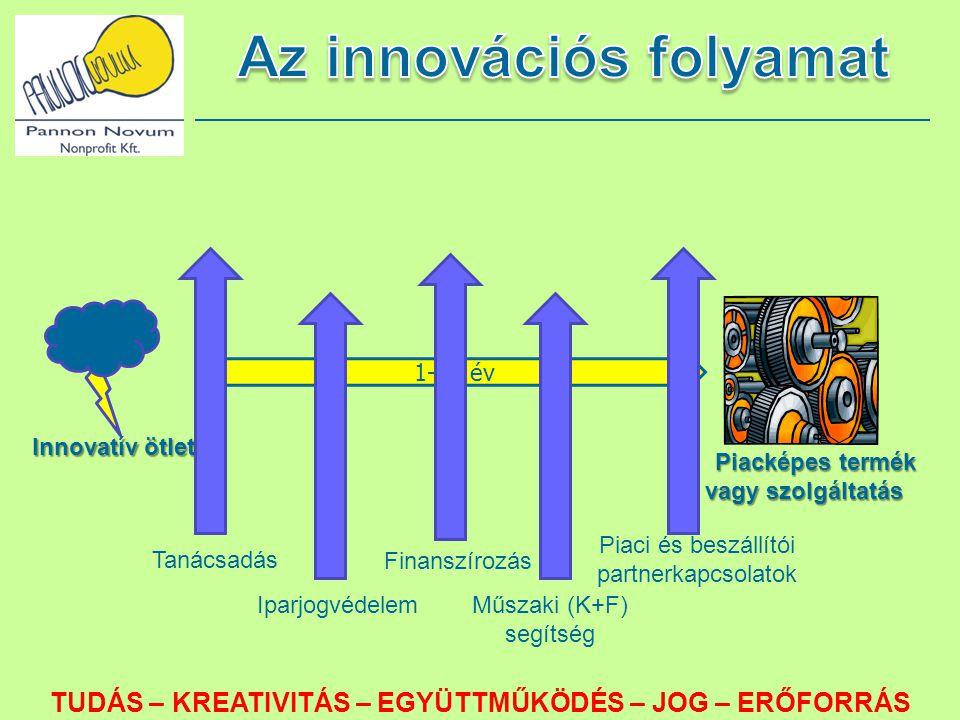 Az innovációs folyamat