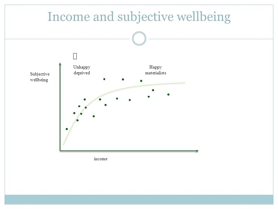 Income and subjective wellbeing