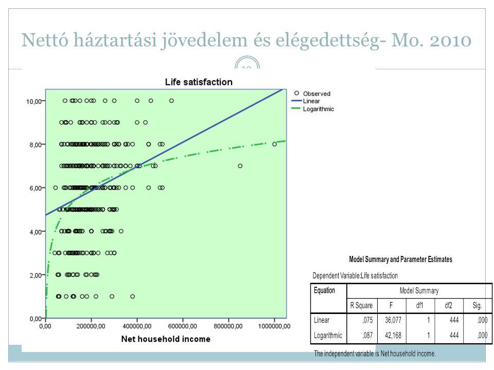 Nettó háztartási jövedelem és elégedettség- Mo. 2010