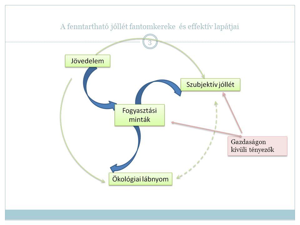 A fenntartható jóllét fantomkereke és effektív lapátjai