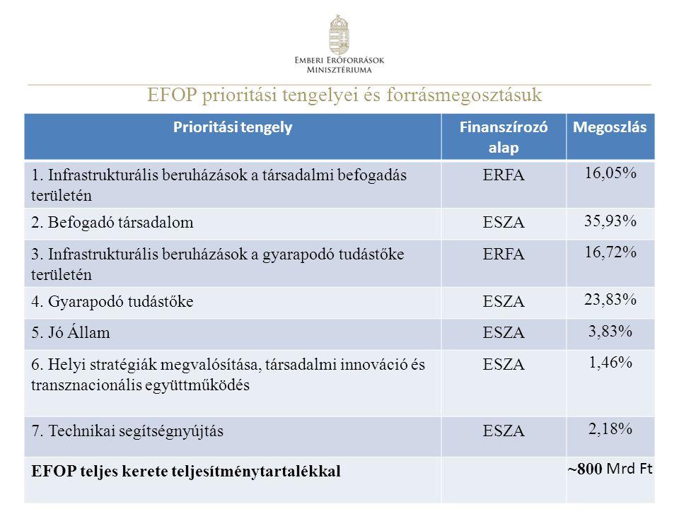 EFOP prioritási tengelyei és forrásmegosztásuk