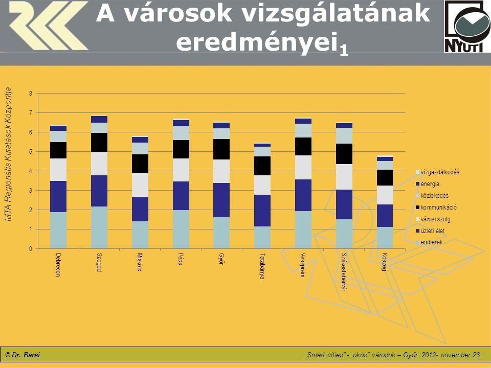 A városok vizsgálatának eredményei1