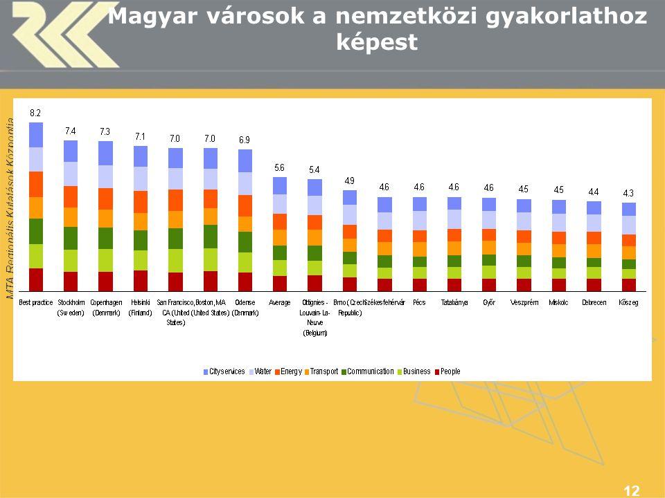 Magyar városok a nemzetközi gyakorlathoz képest