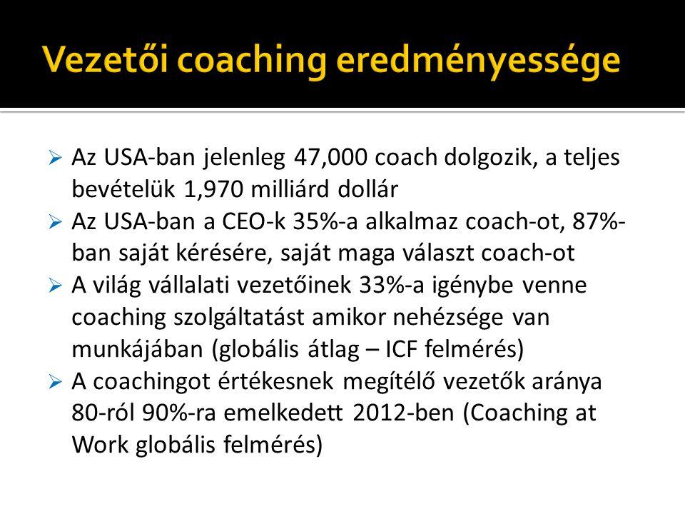 Vezetői coaching eredményessége