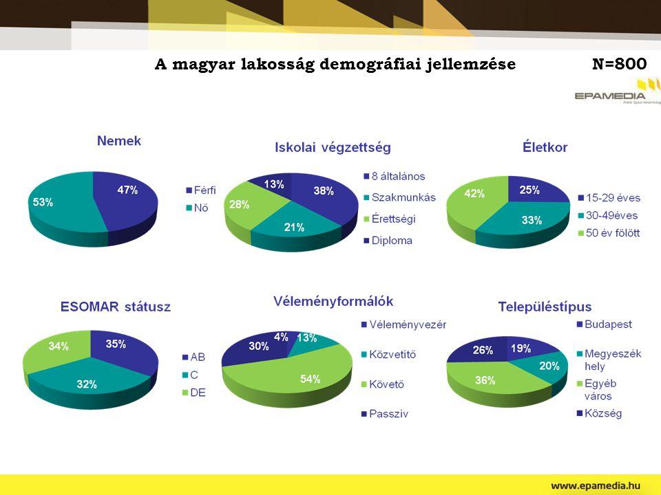 A magyar lakosság demográfiai jellemzése