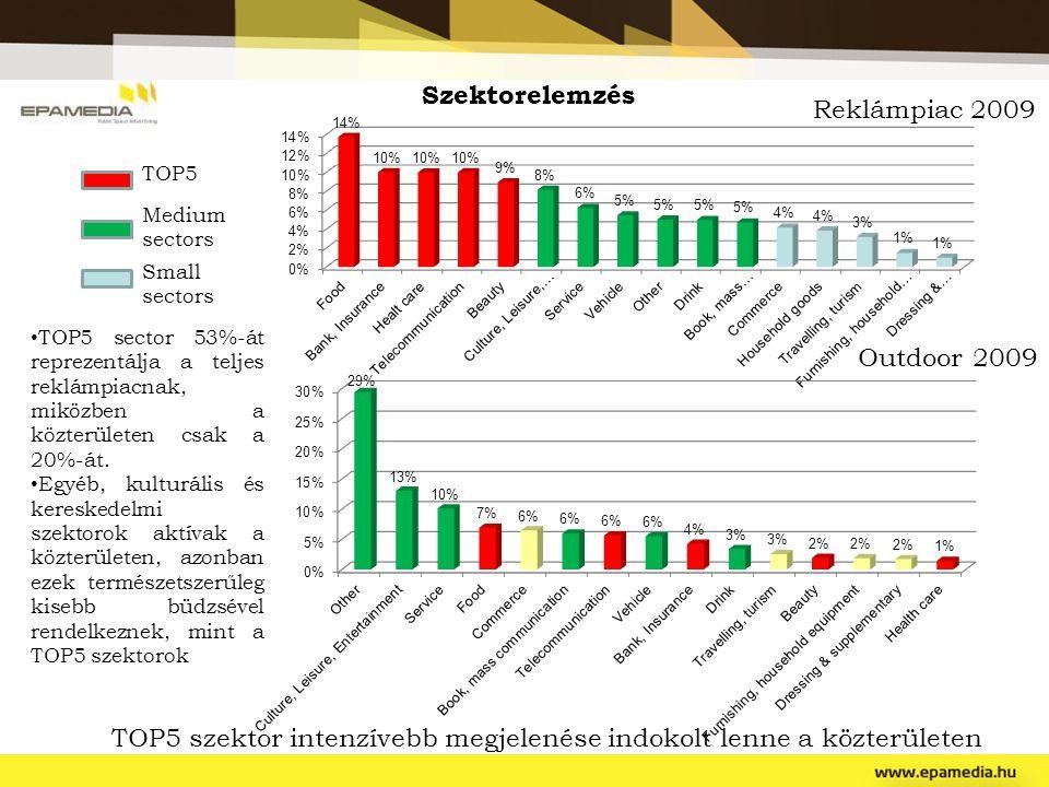 TOP5 szektor intenzívebb megjelenése indokolt lenne a közterületen