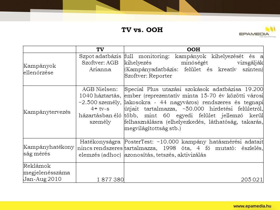 TV vs. OOH TV OOH Kampányok ellenőrzése