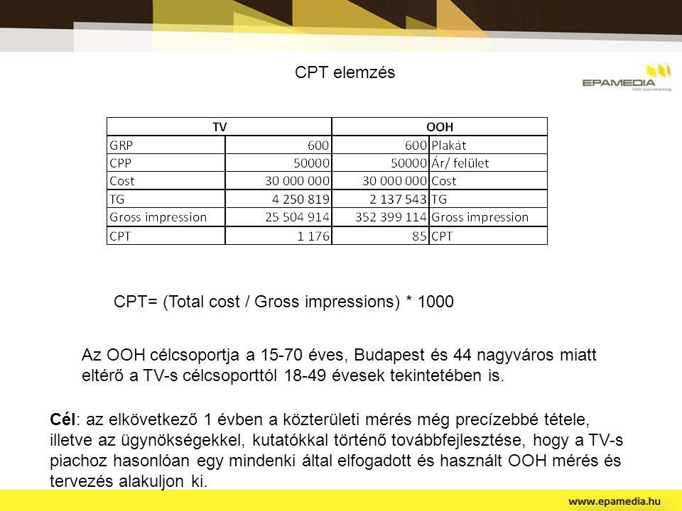 CPT elemzés CPT= (Total cost / Gross impressions) * 1000.