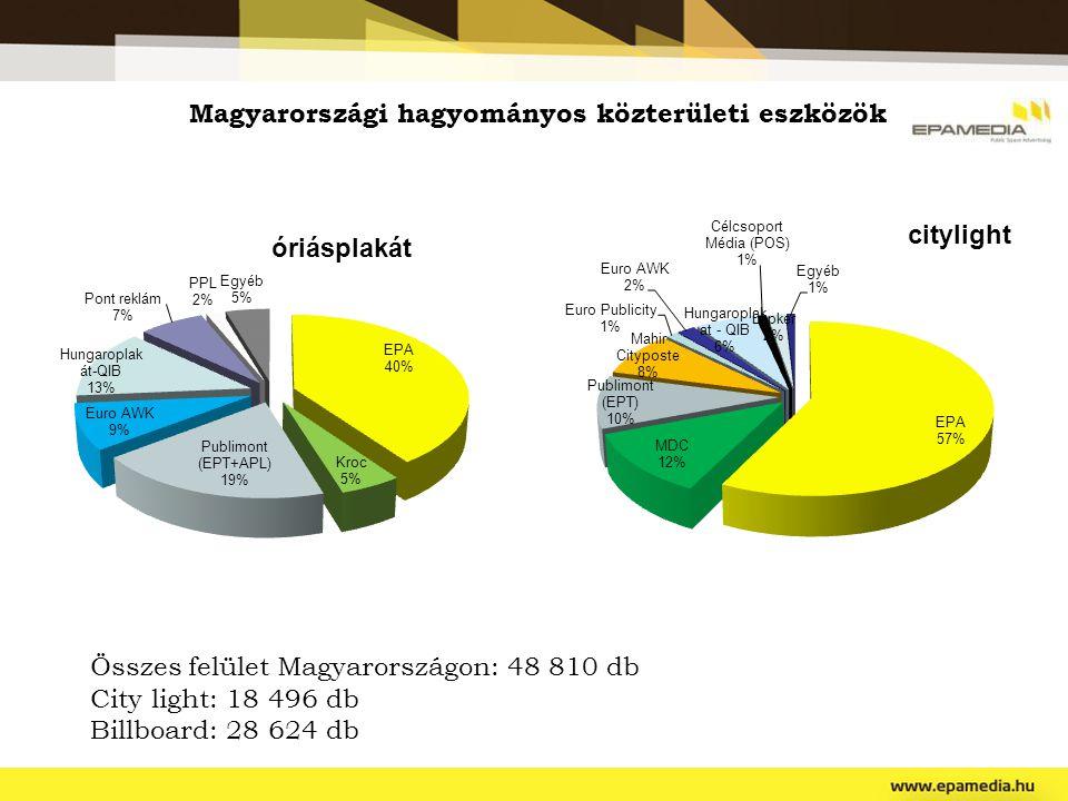 Magyarországi hagyományos közterületi eszközök