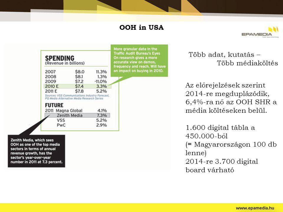 OOH in USA Több adat, kutatás – Több médiaköltés. Az előrejelzések szerint 2014-re megduplázódik, 6,4%-ra nő az OOH SHR a média költéseken belül.