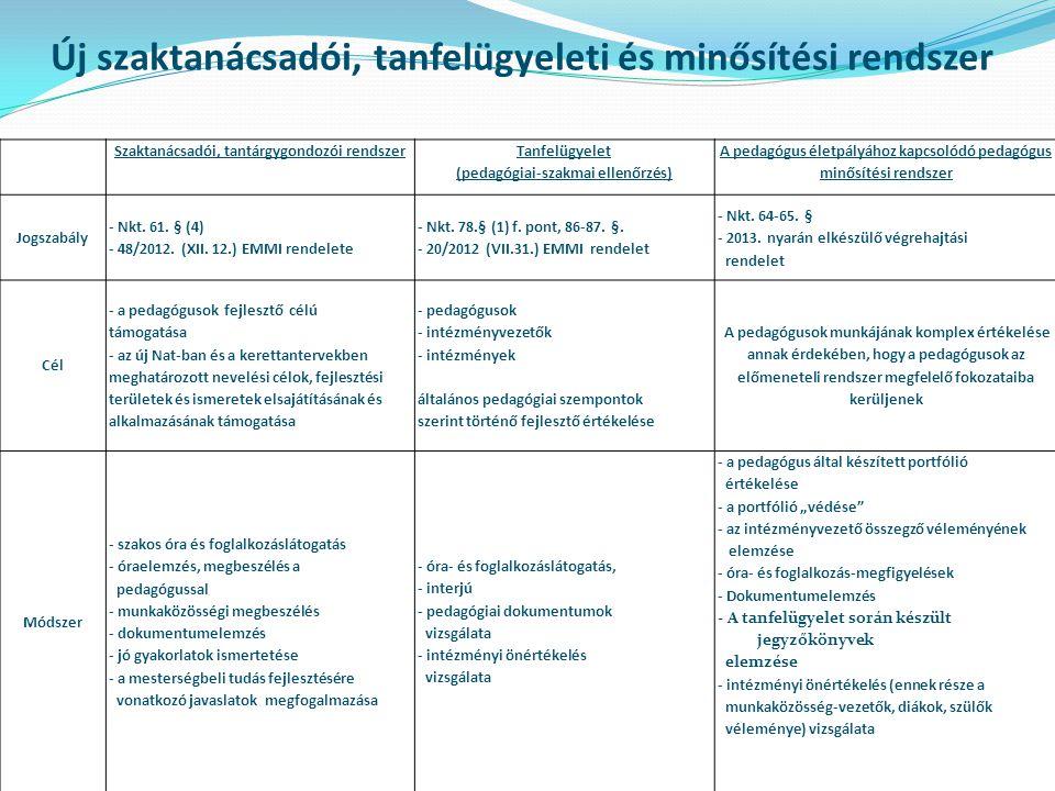 Új szaktanácsadói, tanfelügyeleti és minősítési rendszer