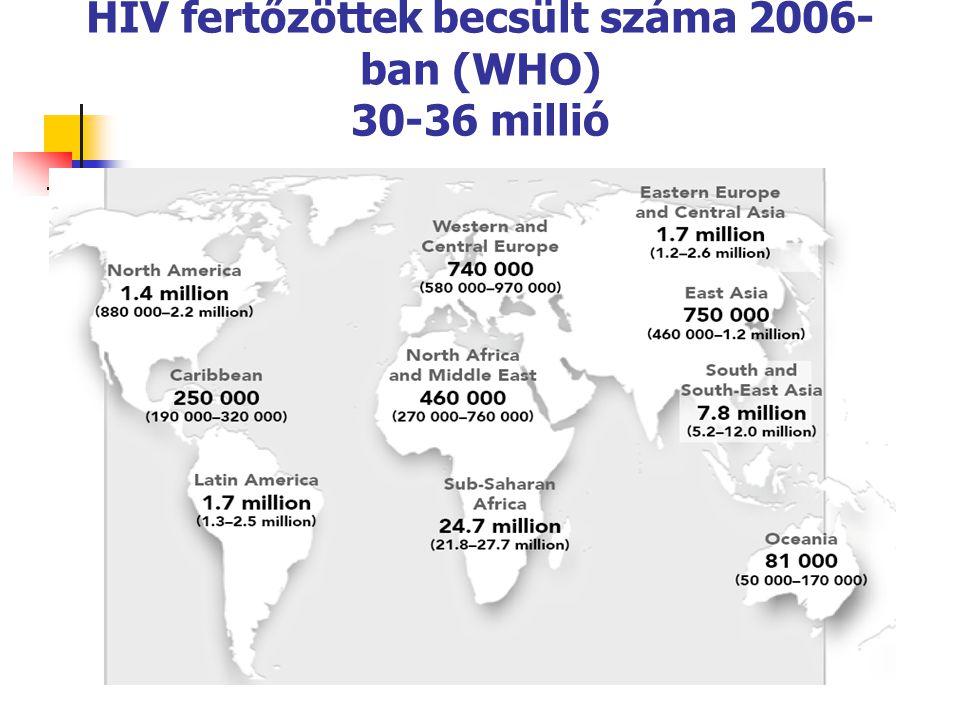 HIV fertőzöttek becsült száma 2006-ban (WHO) 30-36 millió