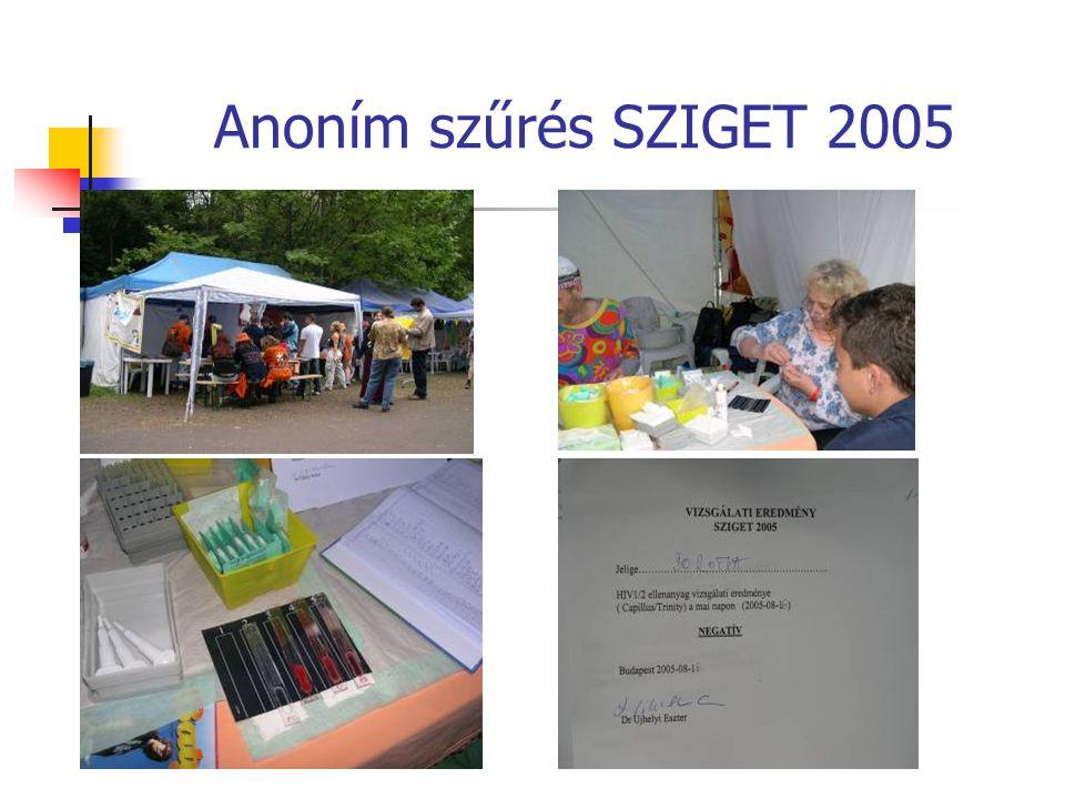 Anoním szűrés SZIGET 2005