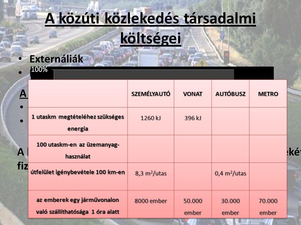 A közúti közlekedés társadalmi költségei