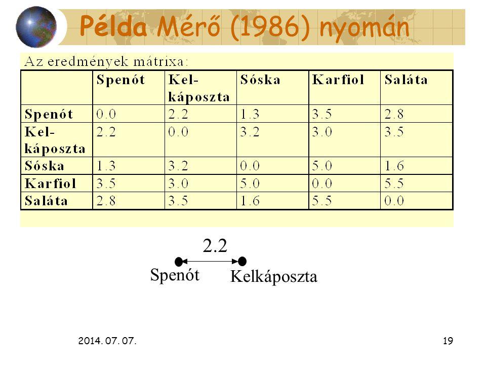 Példa Mérő (1986) nyomán 2.2 Spenót Kelkáposzta 2017.04.04.