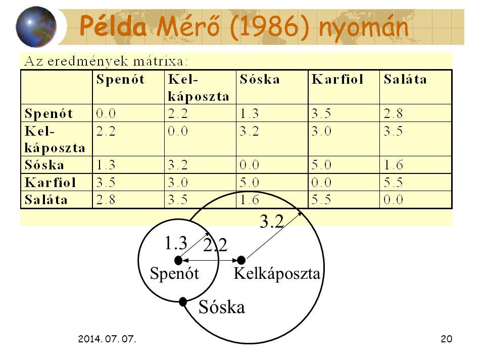 Példa Mérő (1986) nyomán 3.2 1.3 2.2 Sóska Spenót Kelkáposzta