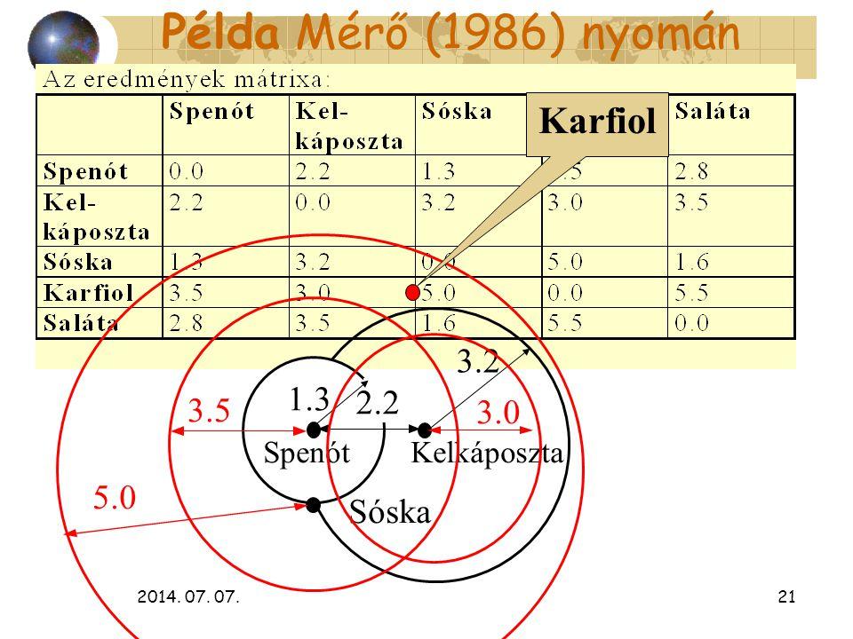 Példa Mérő (1986) nyomán Karfiol 3.2 1.3 2.2 3.5 3.0 5.0 Sóska