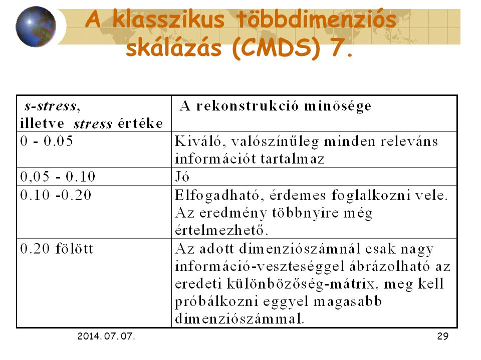A klasszikus többdimenziós skálázás (CMDS) 7.