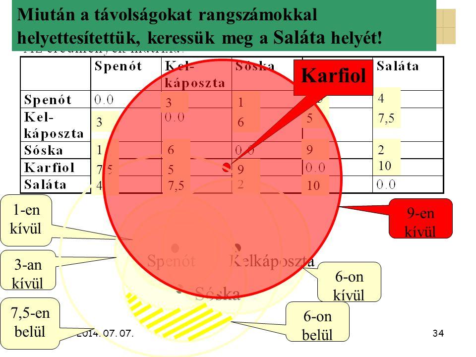 A nemmetrikus CMDS 2. Karfiol Sóska