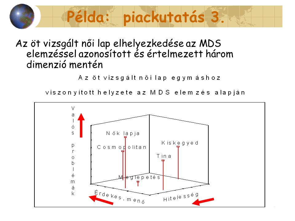 Példa: piackutatás 3. Az öt vizsgált női lap elhelyezkedése az MDS elemzéssel azonosított és értelmezett három dimenzió mentén.
