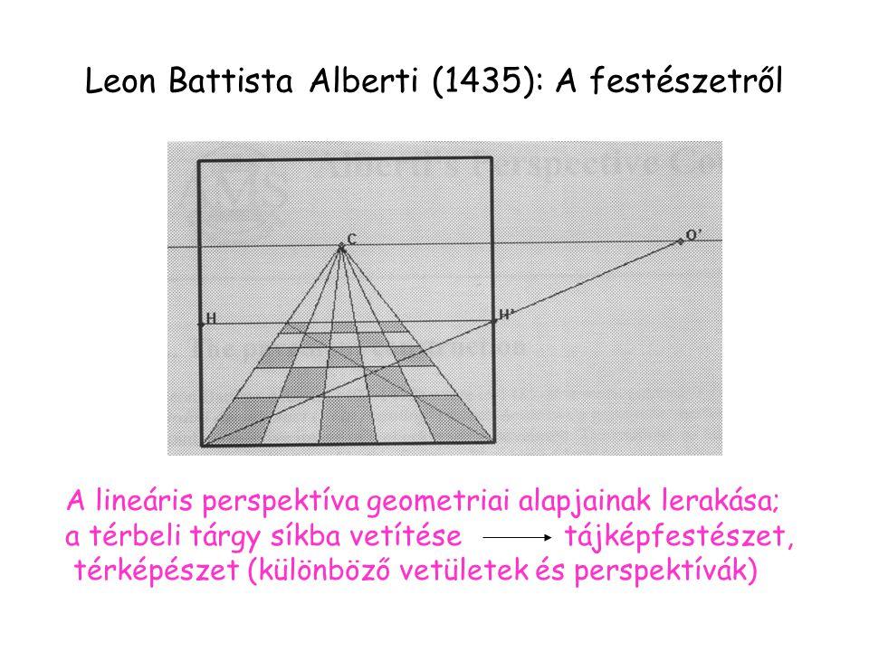 Leon Battista Alberti (1435): A festészetről