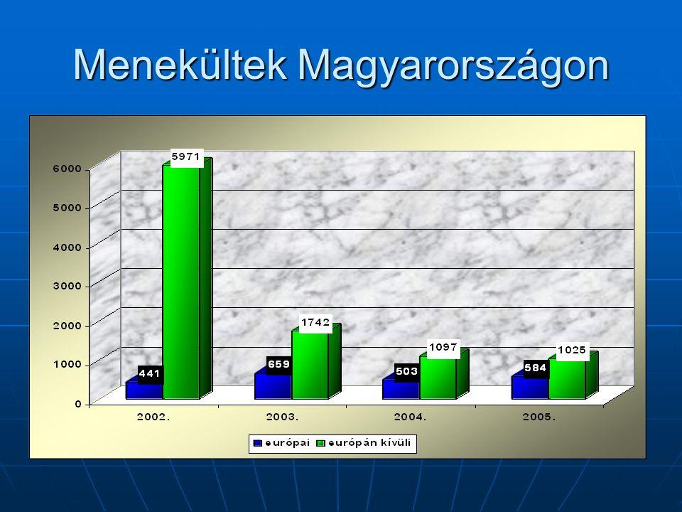 Menekültek Magyarországon