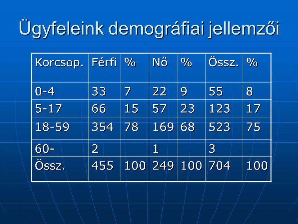 Ügyfeleink demográfiai jellemzői