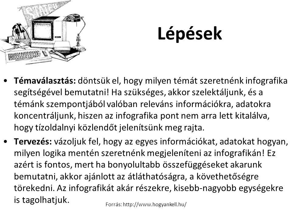 Forrás: http://www.hogyankell.hu/