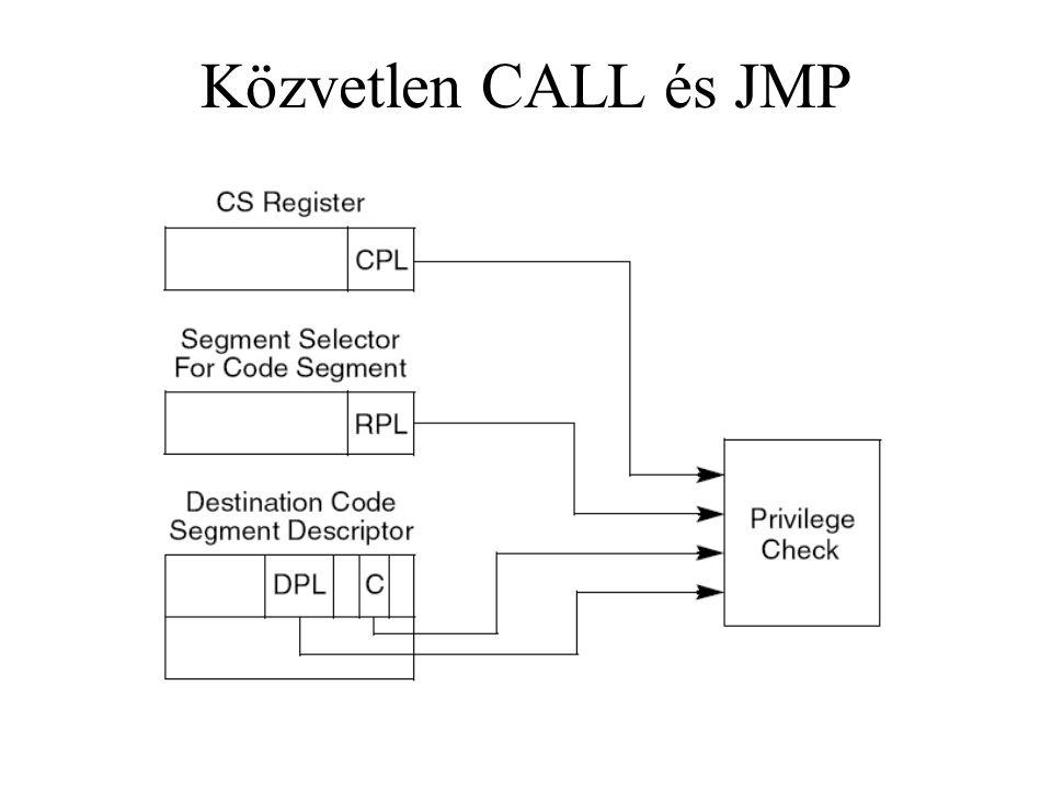 Közvetlen CALL és JMP