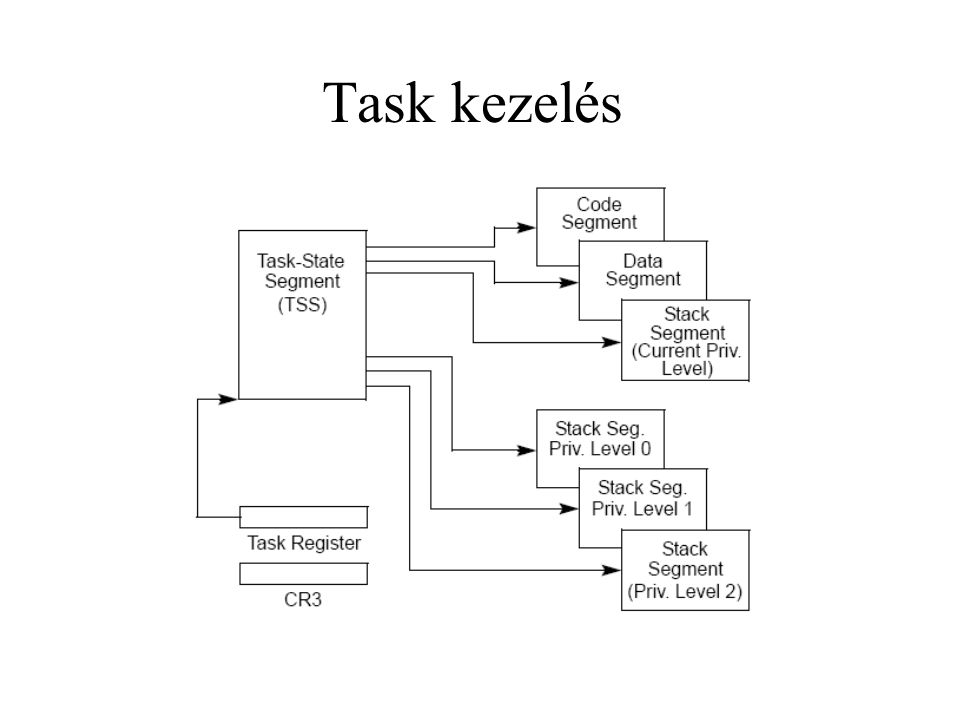 Task kezelés