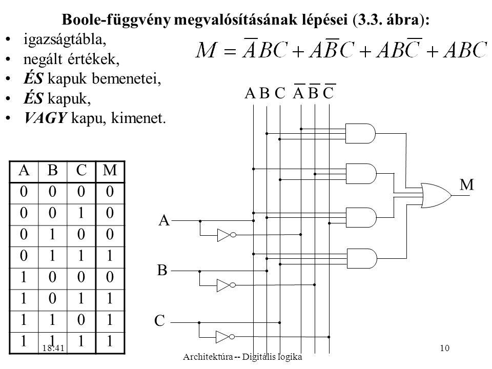 Boole-függvény megvalósításának lépései (3.3. ábra): igazságtábla,