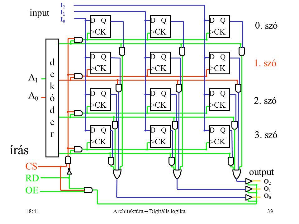 Architektúra -- Digitális logika
