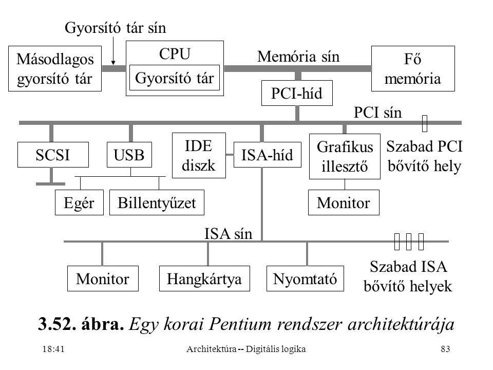 3.52. ábra. Egy korai Pentium rendszer architektúrája
