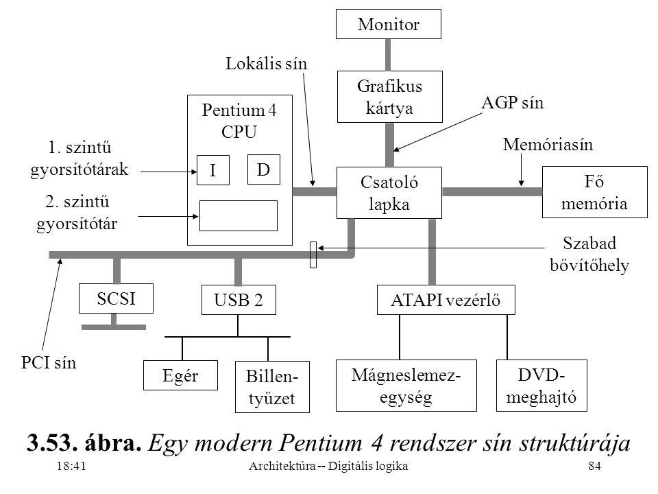3.53. ábra. Egy modern Pentium 4 rendszer sín struktúrája