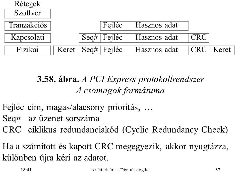 3.58. ábra. A PCI Express protokollrendszer A csomagok formátuma
