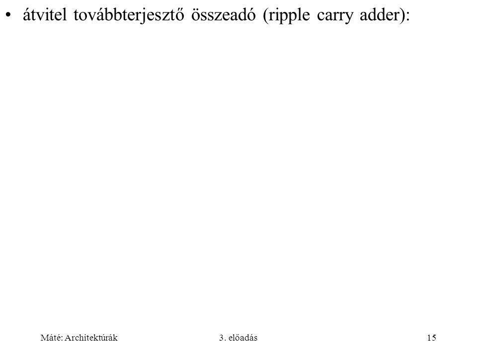 átvitel továbbterjesztő összeadó (ripple carry adder):