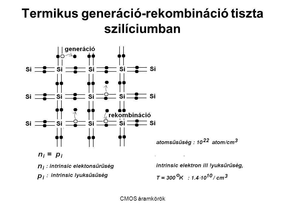 Termikus generáció-rekombináció tiszta szilíciumban
