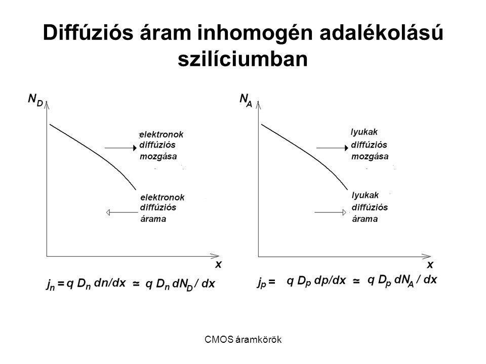 Diffúziós áram inhomogén adalékolású szilíciumban