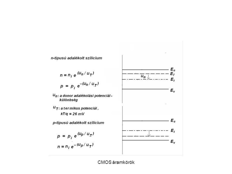 CMOS áramkörök