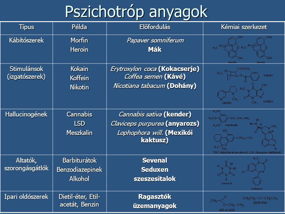 Pszichotróp anyagok Típus Példa Előfordulás Kémiai szerkezet