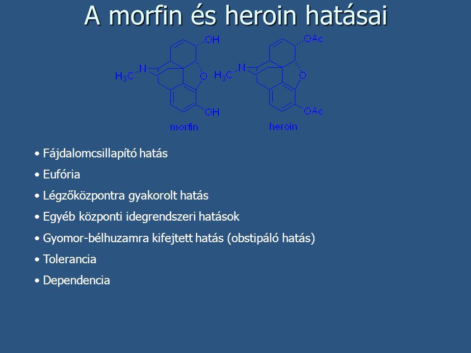 A morfin és heroin hatásai