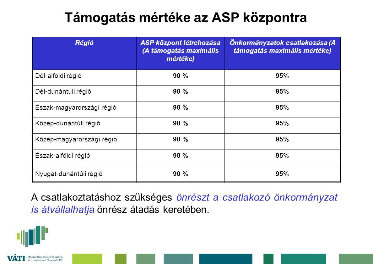 Támogatás mértéke az ASP központra